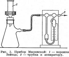 the device Milyavskoy