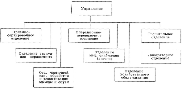 the organizational structure of the OPM