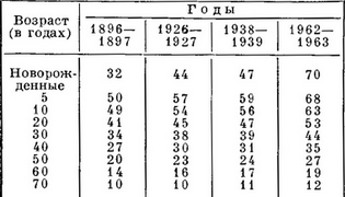 the life expectancy of the population of the USSR