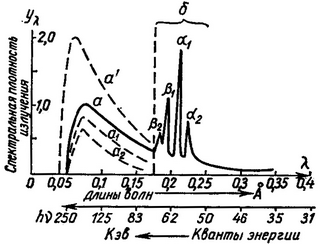 spectra of x-ray radiation